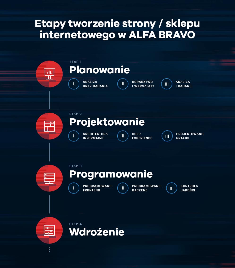 ETAPY TWORZENIA STRONY / SKLEPY INTERNETOWEGO W ALFA BRAVO