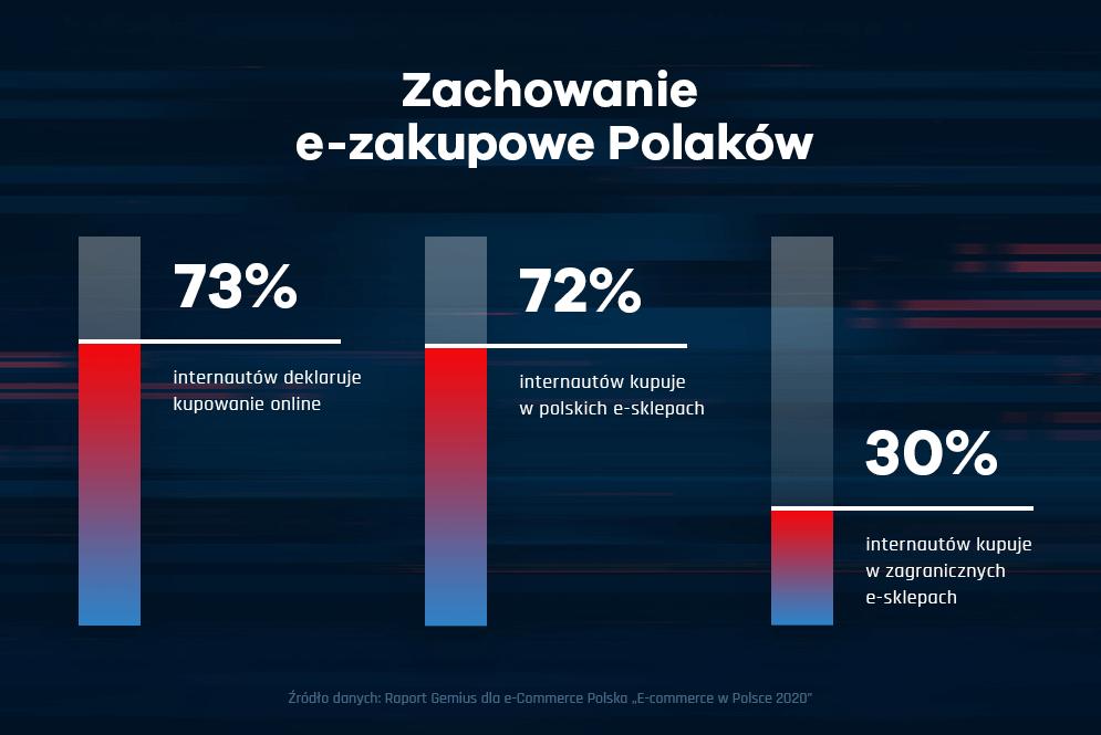 ZACHOWANIA E-ZAKUPOWE POLAKÓW